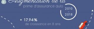 augmentation-assurance-auto